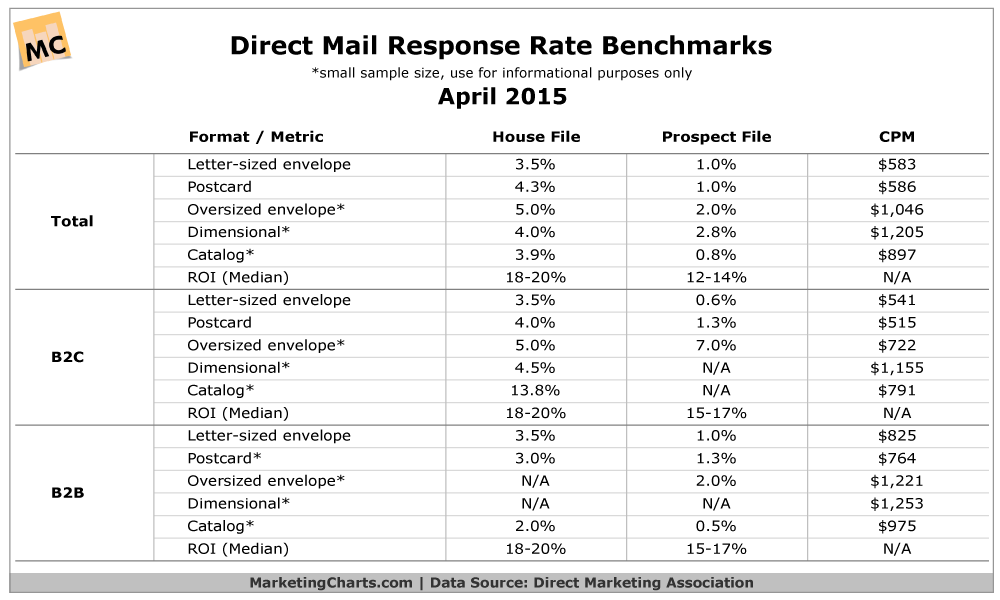 DMA-Direct-Mail-Response-Rate-Benchmarks-Apr2015