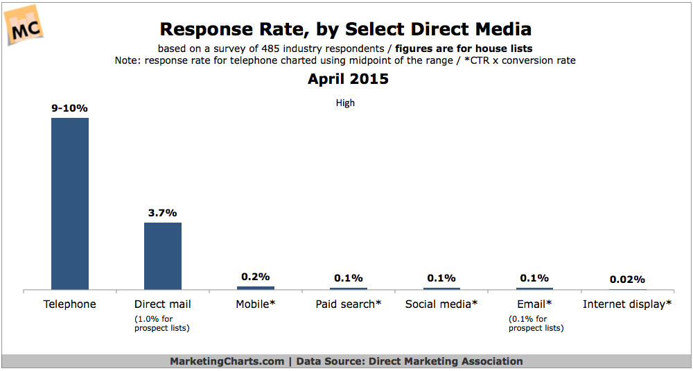 DMA-Response-Rate-for-Select-Media-Apr2015